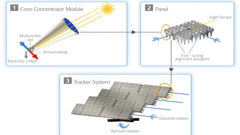 Le photovolta que sous concentration solarpedia for Miroir de fresnel